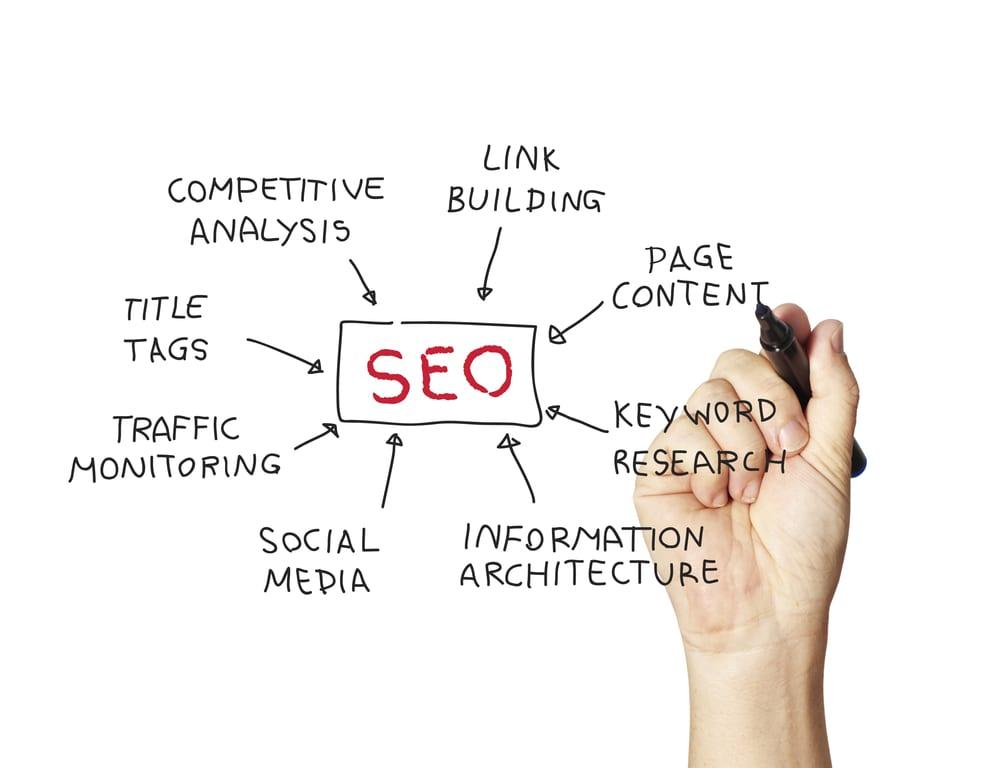 Wat en waarom zoekmachine optimalisatie (seo)