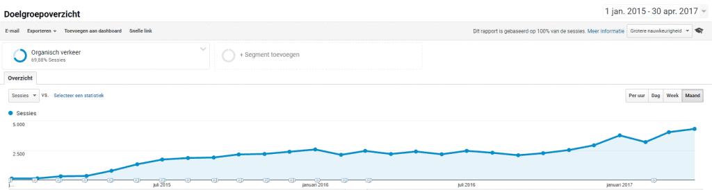 Voorbeeld zoekverkeer stijging met juist linkbuilden