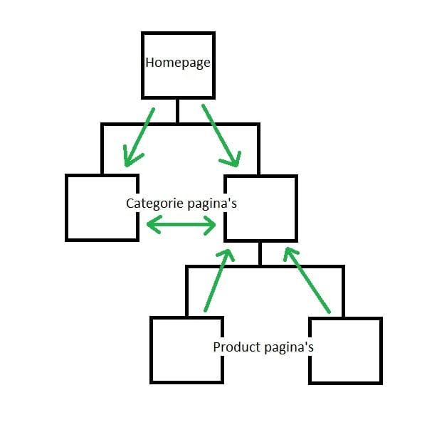 Categorie Gerichte Interne Link Structuur Voorbeeld