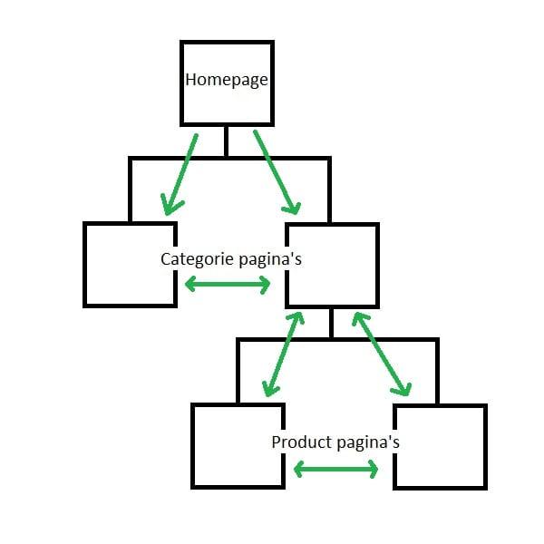 Cirkcel Gerichte Interne Link Structuur Voorbeeld