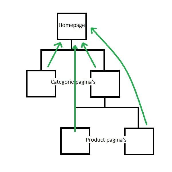 Homepage Gerichte Interne Link Structuur Voorbeeld