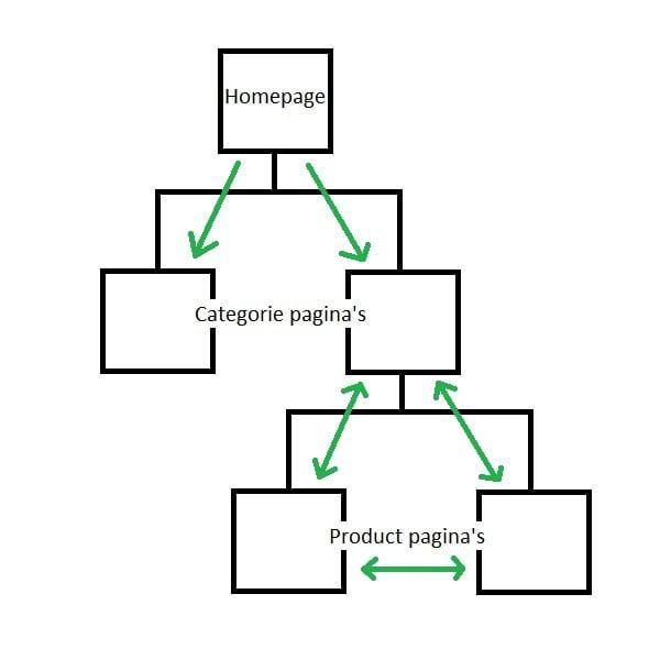 Onderwerp Gerichte Interne Link Structuur Voorbeeld