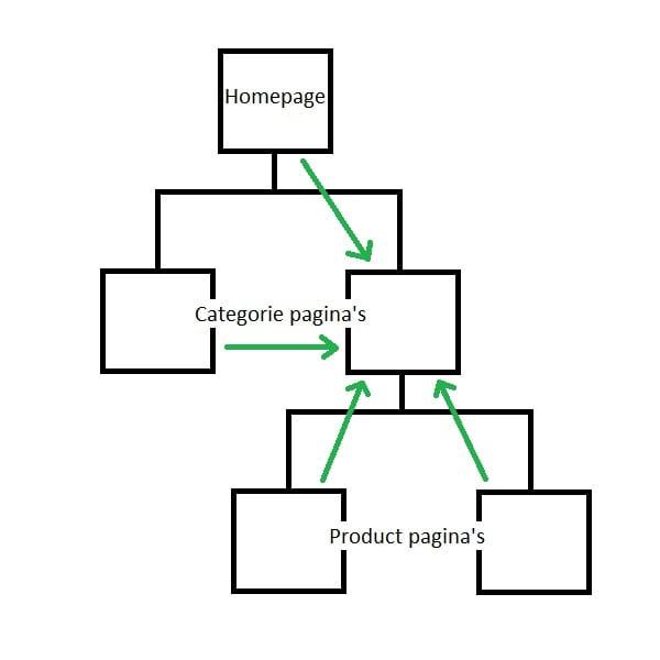 Prioriteit Gerichte Interne Link Structuur Voorbeeld