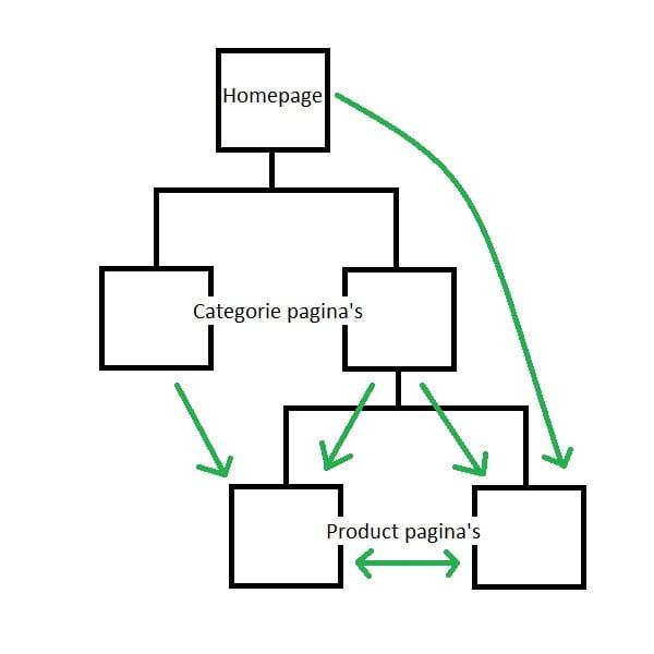 Product Gerichte Interne Link Structuur Voorbeeld