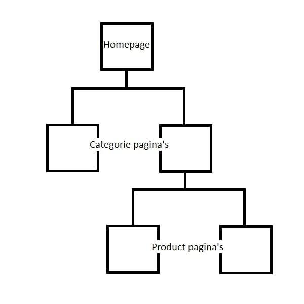 Lege Webshop structuur