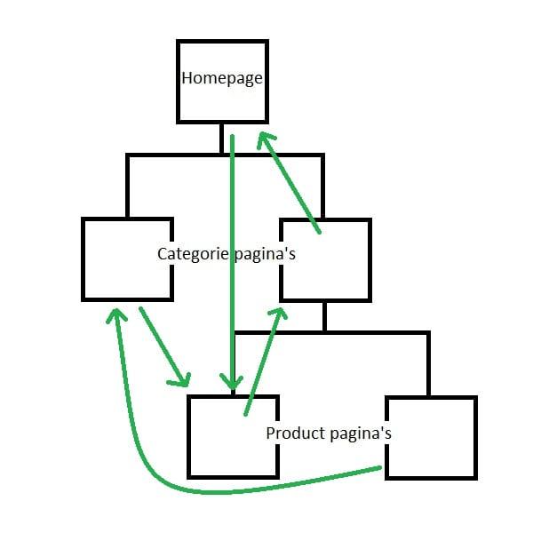 Wikipedia Interne Link Structuur Voorbeeld