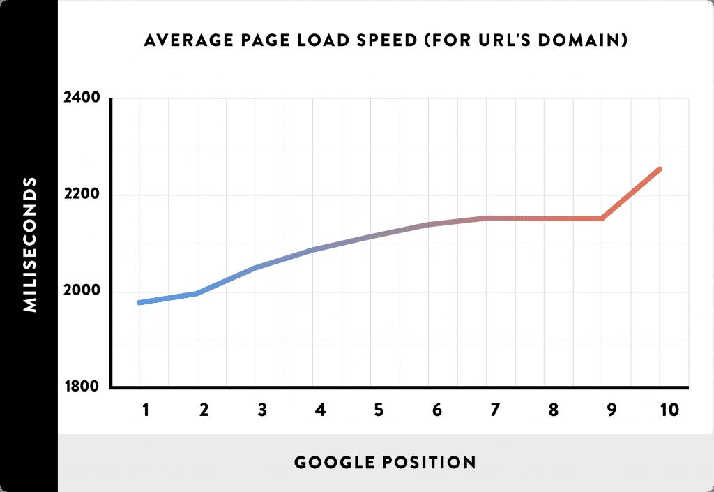 correlatie tussen website snelheid en Google positie
