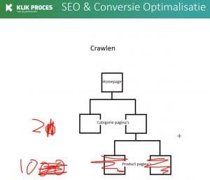 Crawl Problemen Website
