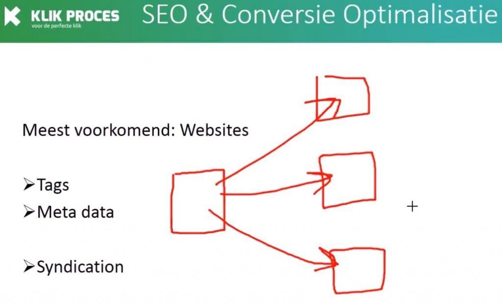 Duplicate Content Syndication voorbeeld
