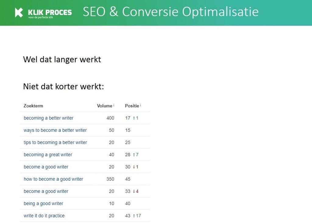 copyblogger become a better writer aantal zoekwoorden