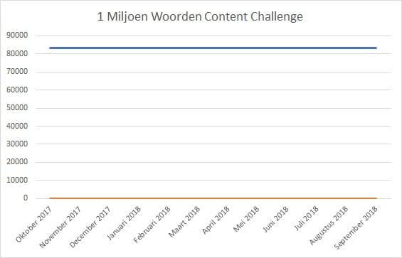 1 Miljoen Woorden Content Challenge Update 1