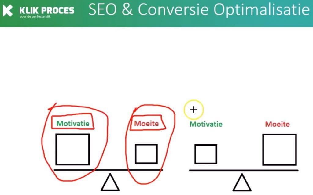 Basis Uitleg Conversie Optimalisatie Motivatie Uitleg