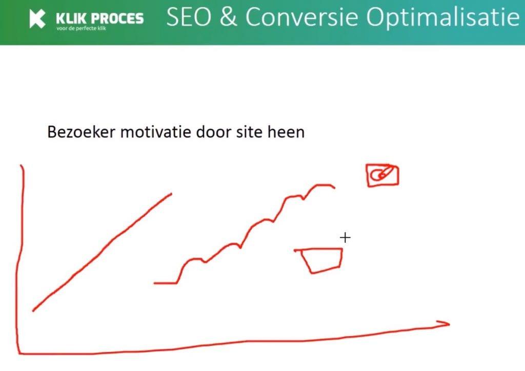 Uitleg Motivatie door Website of Webshop heen