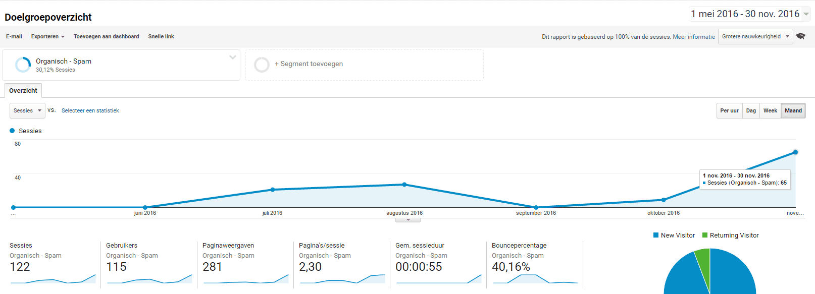 Analytics eerste screenshot
