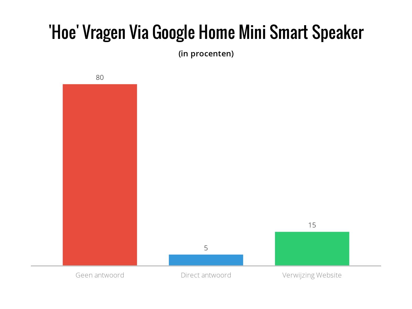 Hoe Vragen Via Google Home Mini Smart Speaker