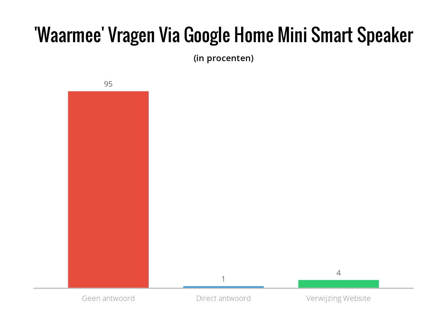 Waarmee vragen via Google home mini smart speaker