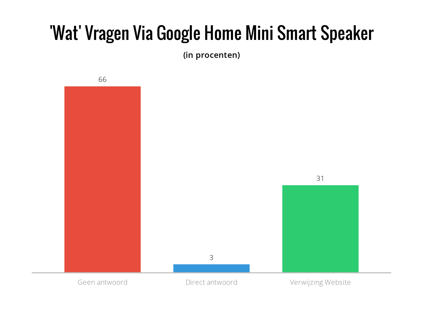 Wat vragen via Google Home Mini Smart Speaker