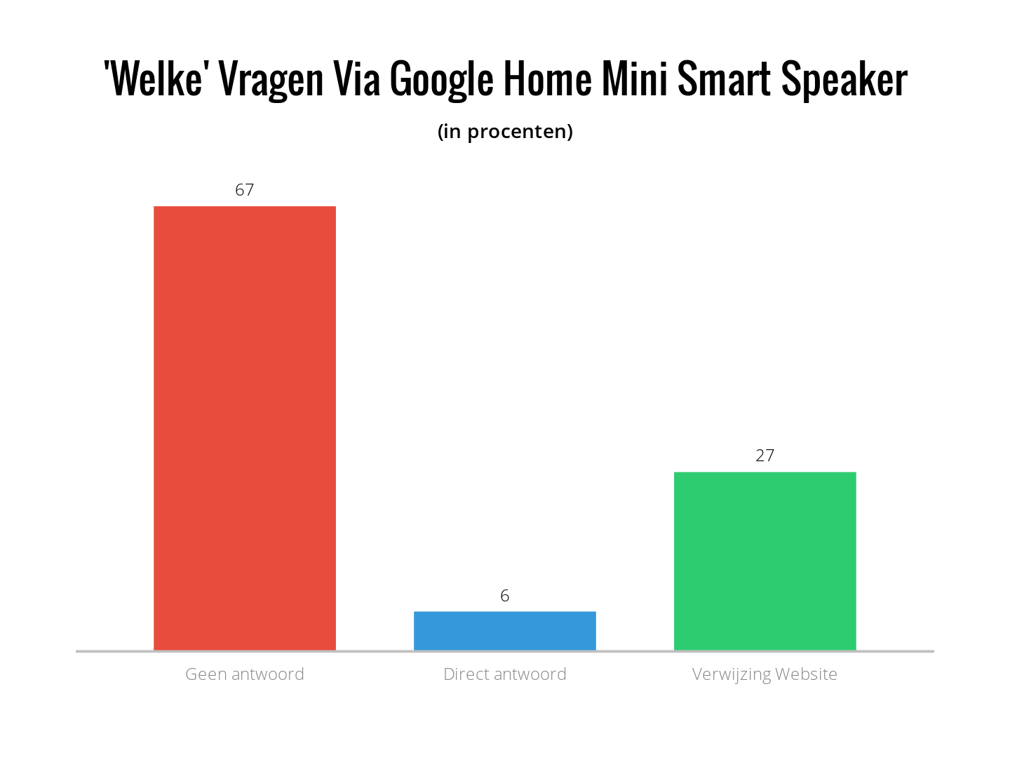 Welke vragen via Google home mini smart speaker