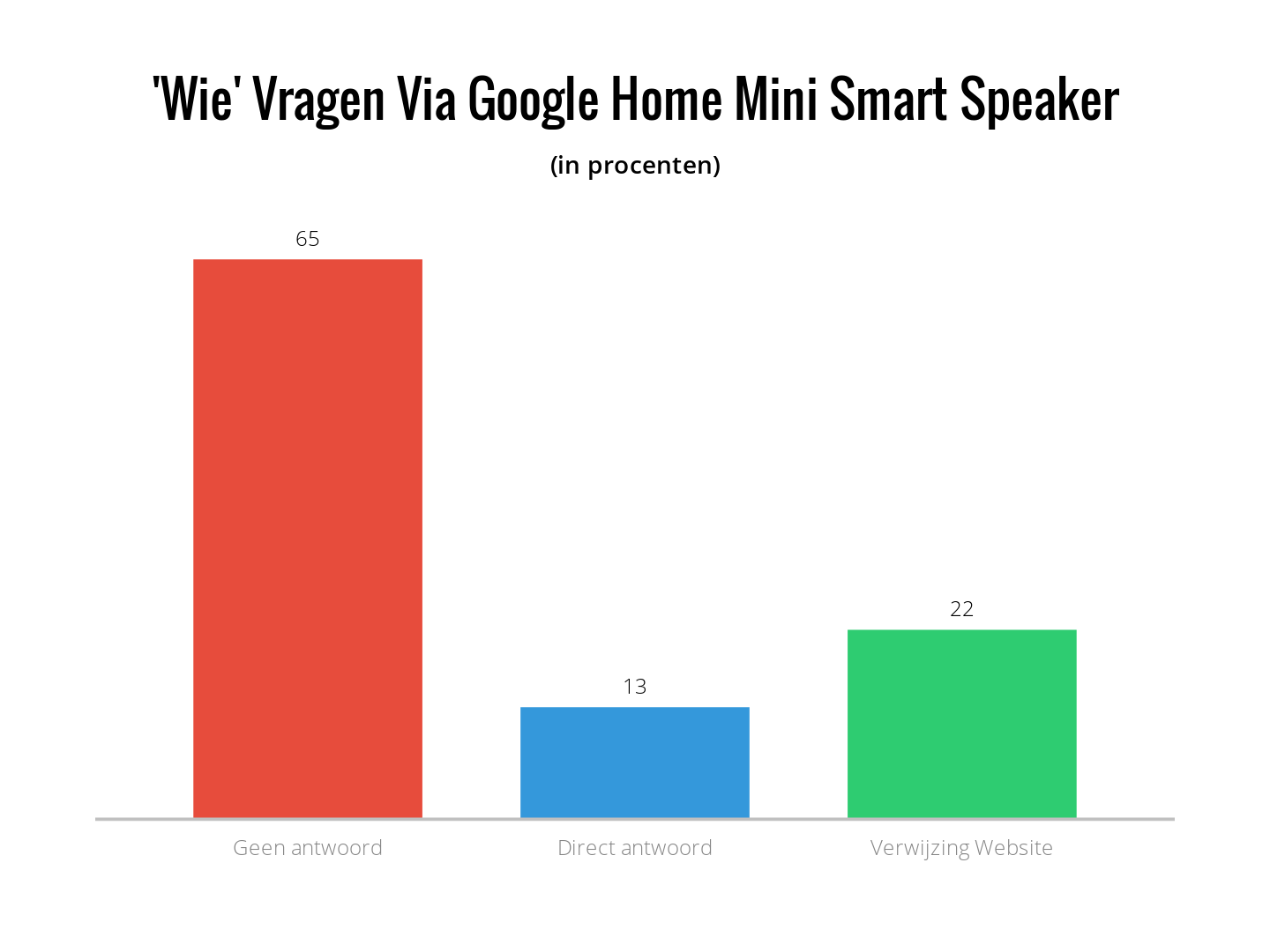 Wie vragen via google home mini smart speaker