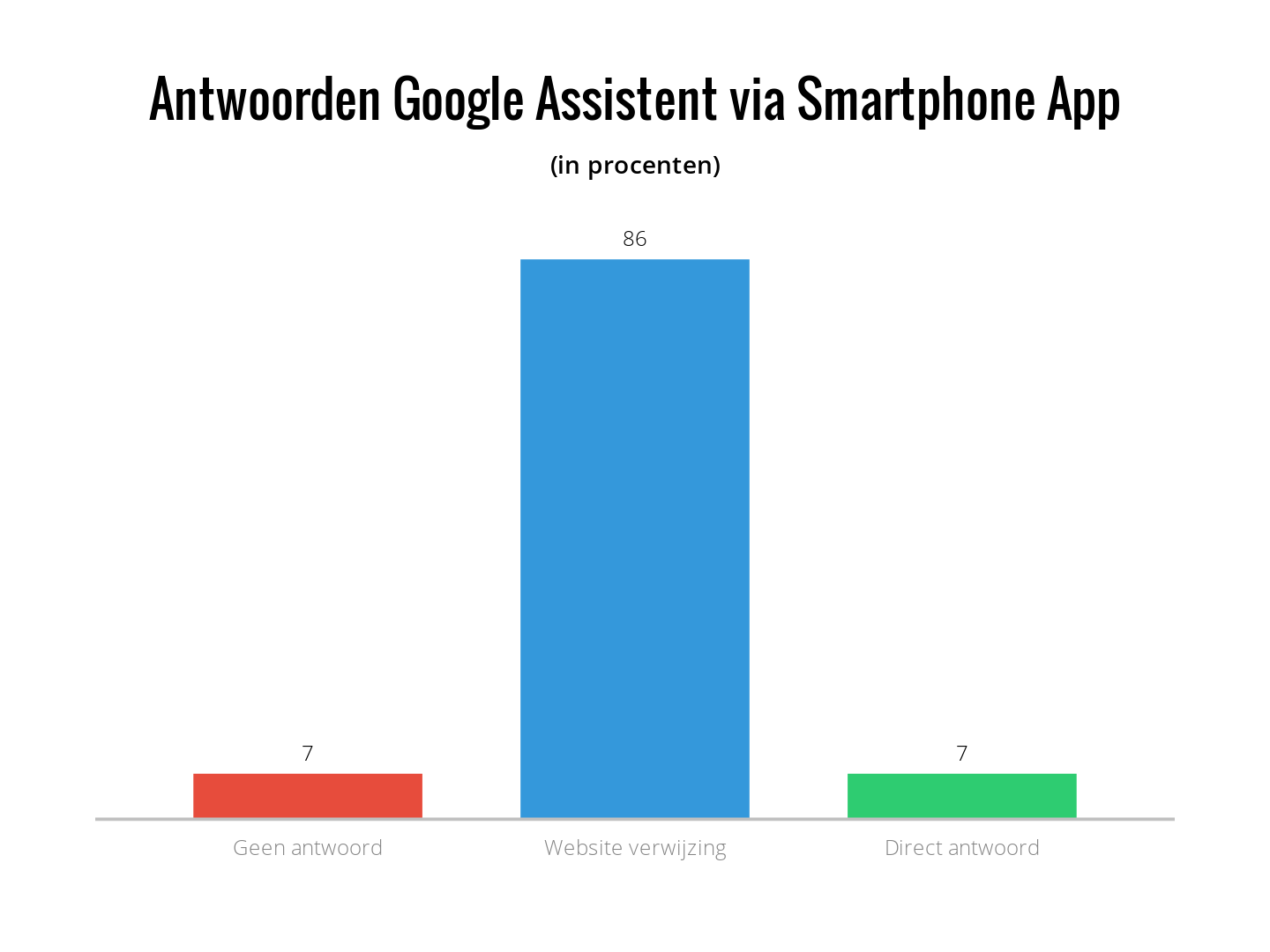 antwoorden via google assistent smatphone app