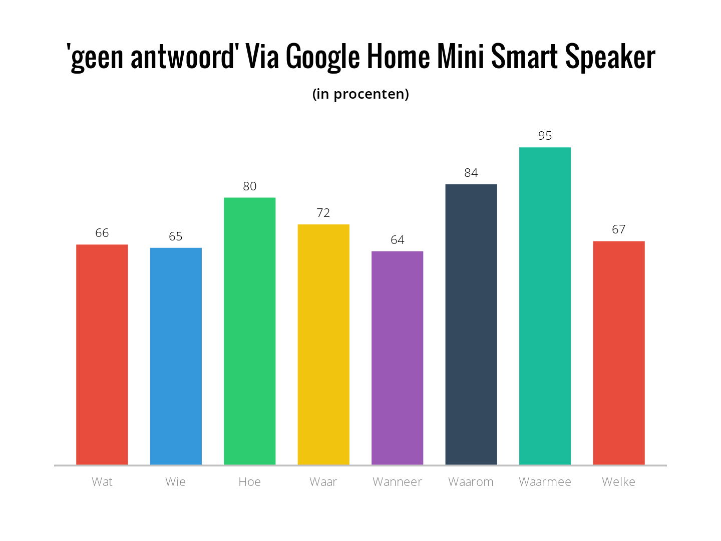 geen antwoord via google home mini smart speaker