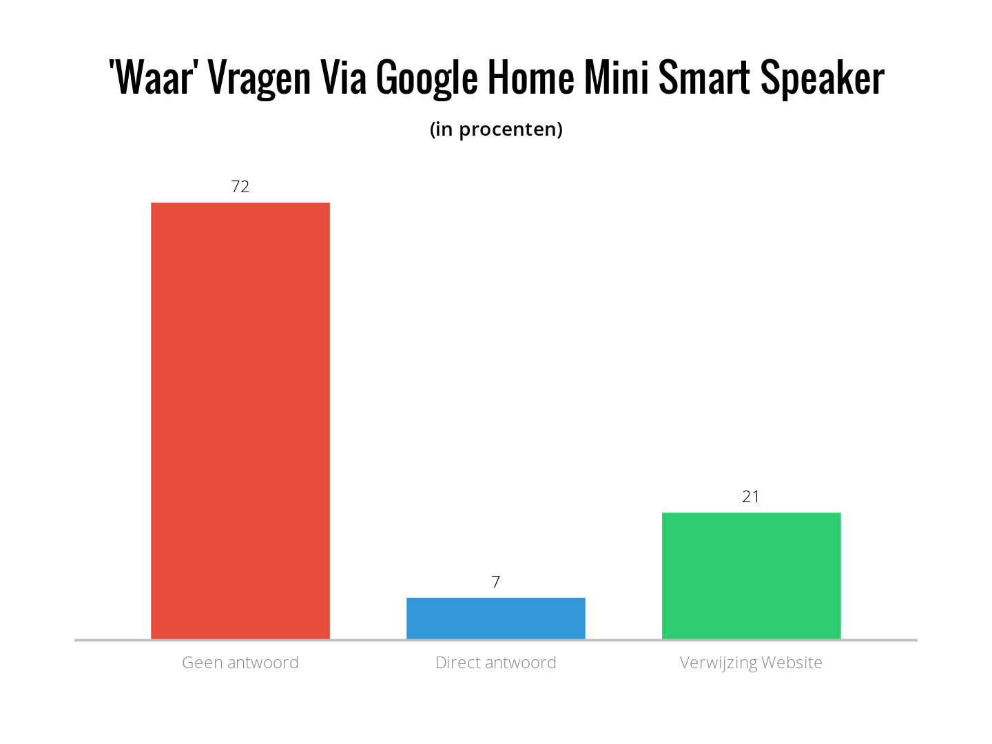 waar vragen via google home mini smart speaker