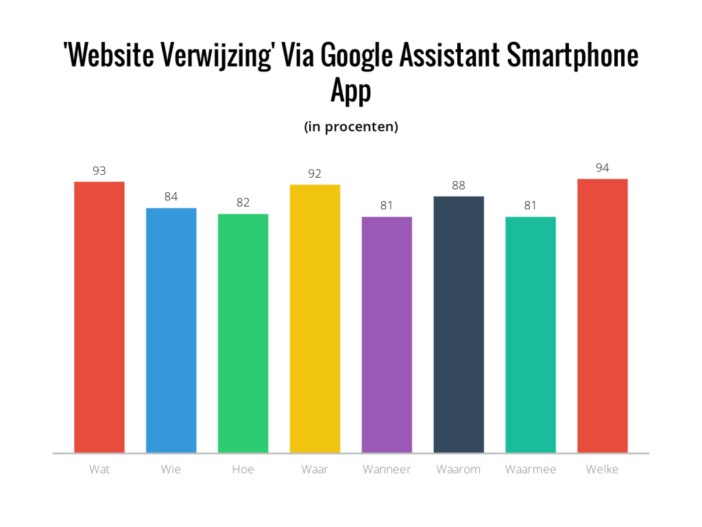 website verwijzing via Google assistant smartphone app