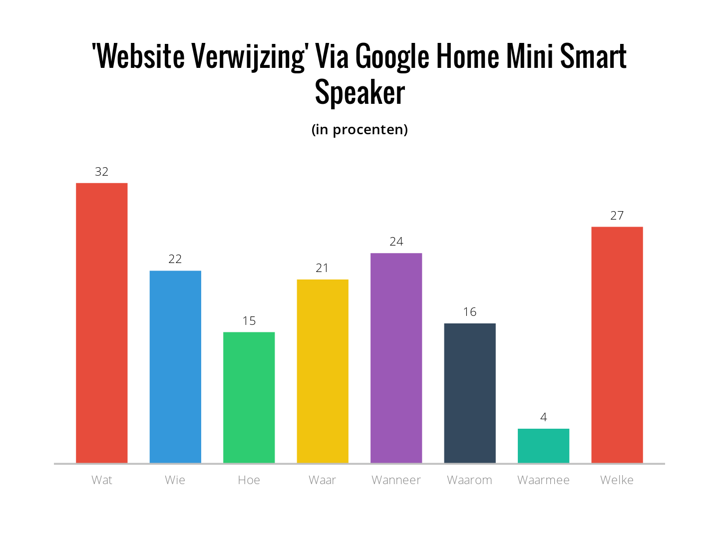 website verwijzing via Google home mini smart speaker
